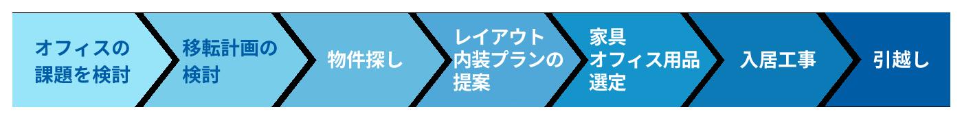 仲介業務(事務所・店舗をお探しの方)